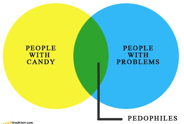 Funniest Graphs and Charts