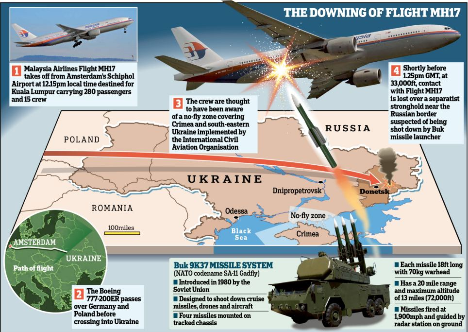 Malaysian Flight MH17 tragic unfortunately shot-down civil airplanes in civil aviation history Malaysian Airlines flight MH17 (2014)