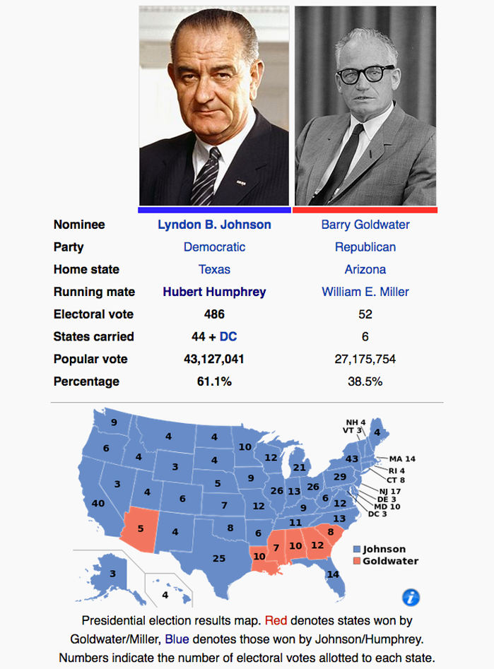 1964 Lyndon B. Johnson vs Barry Goldwater united States Presidential Election