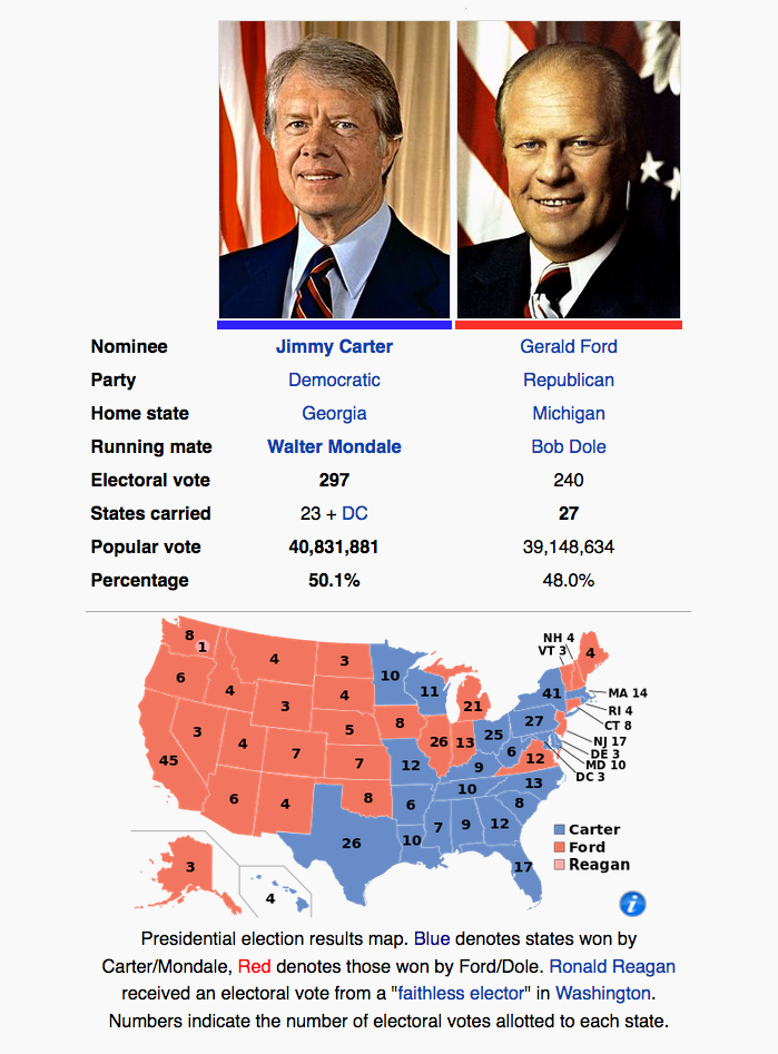 1976 Jimmy Carter vs Gerald Ford United States Presidential Election